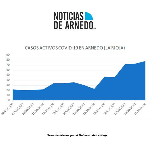 Evolución casos activos COVID en Arnedo hasta el 21 de septiembre de 2020