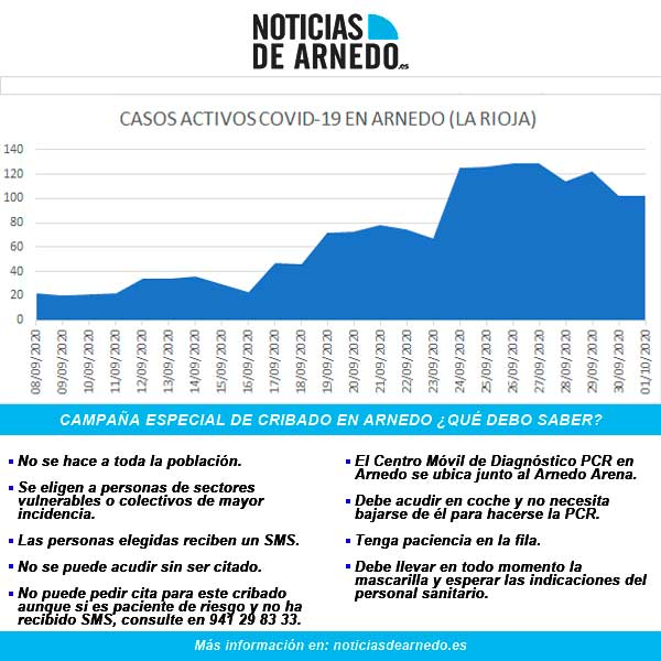 Evolución de casos activos de COVID en Arnedo a 1 octubre 2020