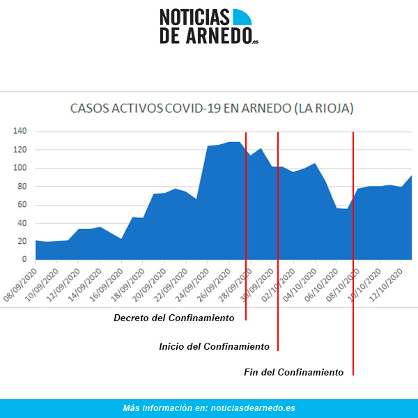 Evolución casos activos COVID en Arnedo a 13 de octubre de 2020
