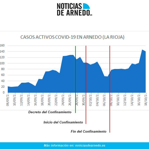 Evolución de casos activos de COVID en Arnedo a 18 de octubre de 2020
