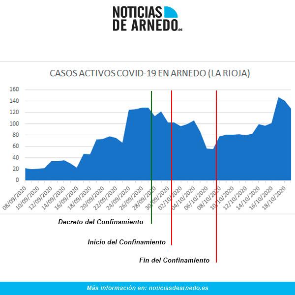 Evolución COVID en Arnedo a 19 de octubre de 2020