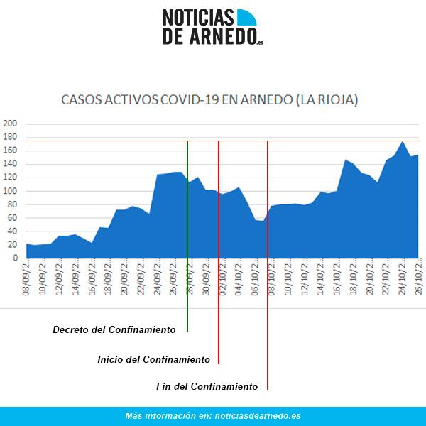 Evolución COVID en Arnedo a 26 de octubre de 2020