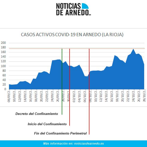 Evolución COVID en Arnedo a 28 de octubre de 2020