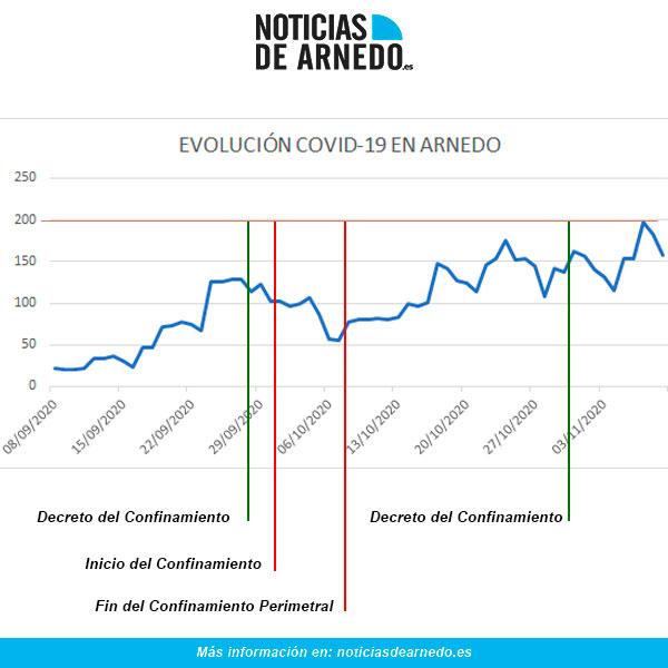 Evolución COVID en Arnedo a 9 de noviembre de 2020