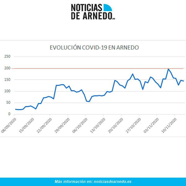 Evolución COVID en Arnedo a 13 de noviembre de 2020