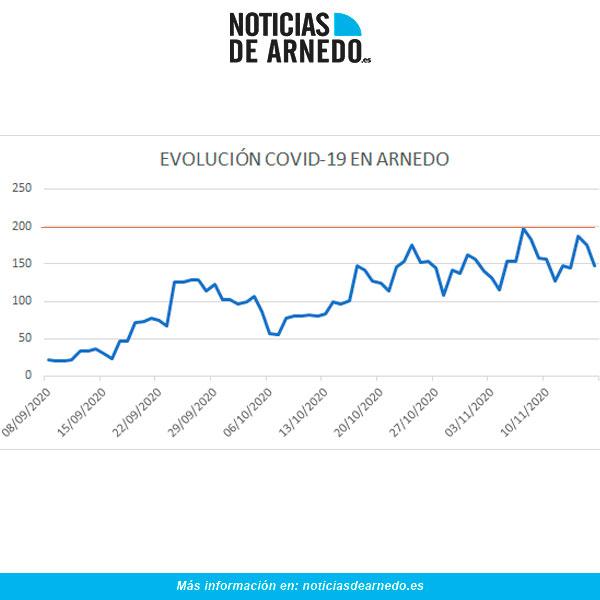 Evolución de Casos Activos COVID en Arnedo a 16 de noviembre de 2020