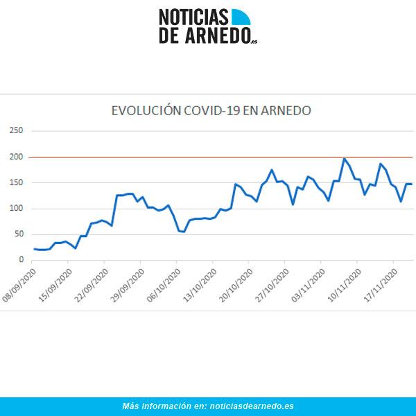 Evolución de Casos Activos COVID en Arnedo a 20 de noviembre 2020