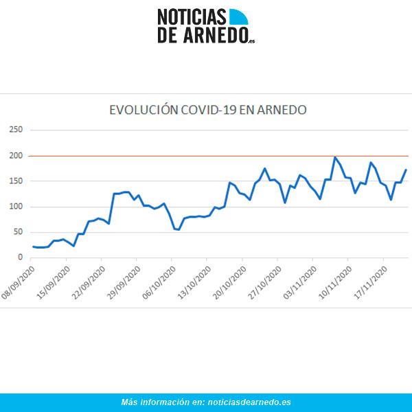 Evolución de casos activos de COVID en Arnedo a 21 de noviembre 2020