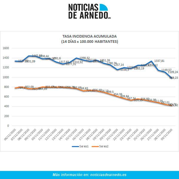Evolución de Incidencia Acumulada en Arnedo (azul) y Rioja (naranja) a 29 de noviembre de 2020