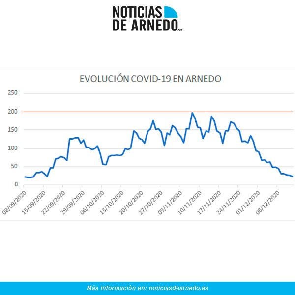 Evolución de casos activos COVID-19 en Arnedo a 13 diciembre 2020