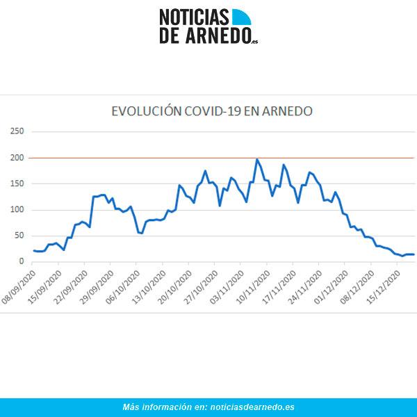 Evolución diaria de casos activos en Arnedo a 19 de diciembre de 2020