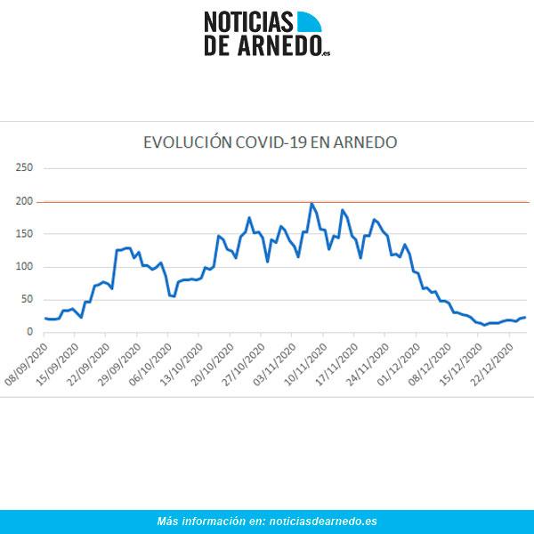 Evolución diaria de casos activos en Arnedo a 25 de diciembre 2020