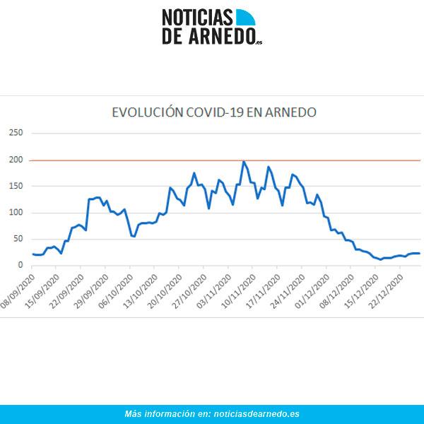 Evolución diaria de casos activos COVID en Arnedo a 27 diciembre 2020