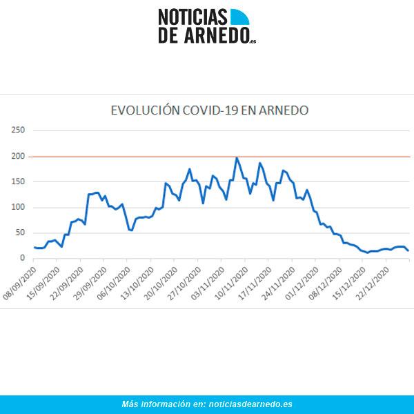 Evolución diaria de casos activos COVID en Arnedo a 28 diciembre 2020