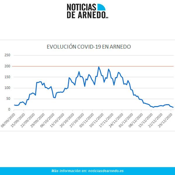 Evolución diaria COVID en Arnedo a 30 diciembre 2020