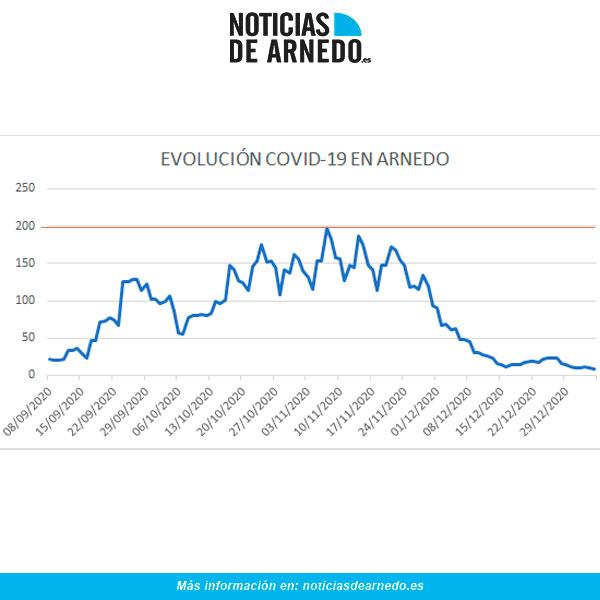 Evolución diaria casos activos COVID en Arnedo a 4 enero 2021