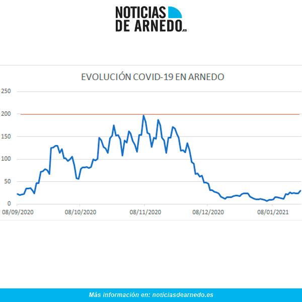 Evolución daria COVID Arnedo a 21 enero 2021