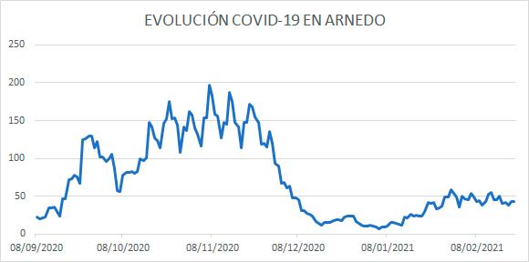 Evolución diaria COVID Arnedo 21 febrero 2021