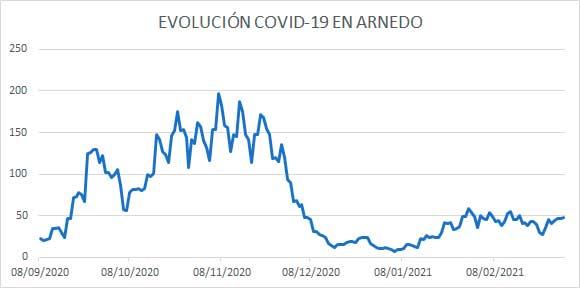 Evolución diaria COVID Arnedo 3 marzo 2021