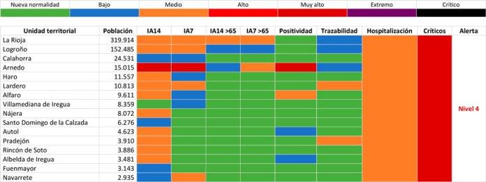 Comparativa de municipios a 28 de febrero de 2021 (Servicio Riojano de Salud)