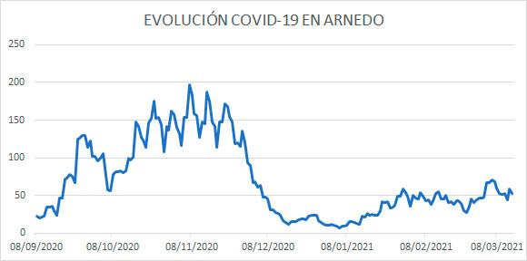 Evolución COVID Arnedo a 14 marzo 2021