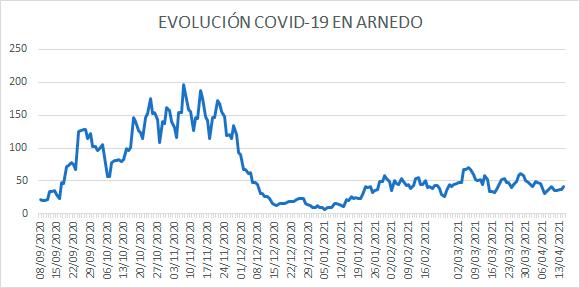 Evolución diaria COVID Arnedo a 15 abril 2021