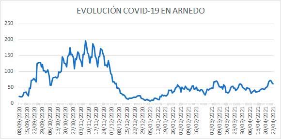 Evolución diaria COVID en Arnedo a 27 abril 2021