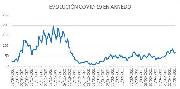 Evolución diaria COVID Arnedo 5 mayo 2021