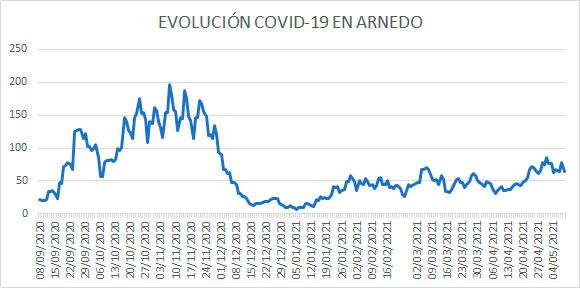 Evolución diaria COVID Arnedo 9 mayo 2020