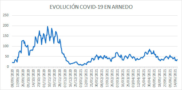 Evolución diaria COVID Arnedo 17 junio 2021