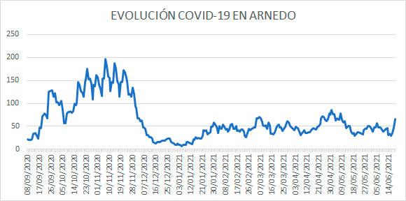 Evolución diaria COVID Arnedo 19 junio 2021