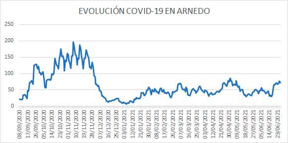 Evolución diaria casos activos COVID Arnedo a 26 junio 2021