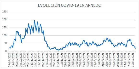 Evolución diaria COVID casos activos Arnedo a 8 julio 2021