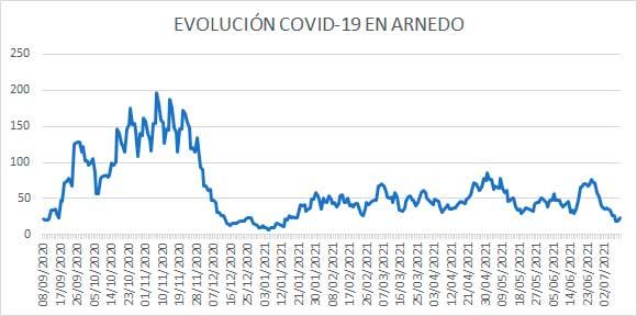 Evolución diaria casos activos COVID en Arnedo a 10 de julio de 2021