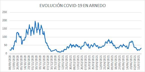 Evolución diaria COVID casos activos Arnedo 17 julio 2021