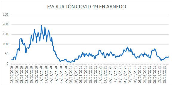 Evolución diaria COVID casos activos Arnedo a 23 julio 2021