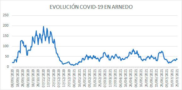 Evolución diaria casos activos covid Arnedo 25 julio 2021