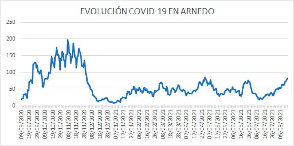 Evolución diaria casos activos COVID en Arnedo (La Rioja) a 14 de agosto de 2021