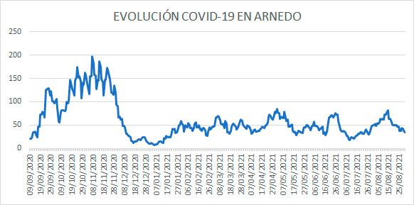 Evolución diaria COVID casos activos en Arnedo a 30 agosto 2021