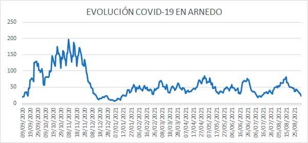 Evolución diaria de casos activos COVID en Arnedo a 2 de septiembre 2021
