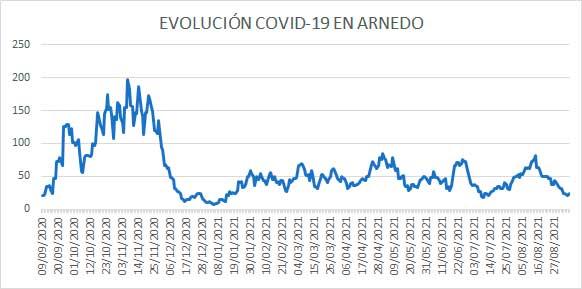 Evolución daría COVID casos activos Arnedo 6 septiembre 2021