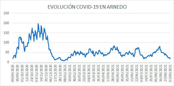 Evolución diaria COVID-19 casos activos Arnedo a 7 septiembre 2021
