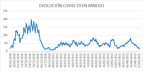 Evolución diaria COVID-19 nivel casos activos Arnedo 9 septiembre 2021