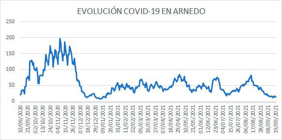 Evolución diaria COVID-19 en Arnedo casos activos a 19 septiembre 2021