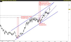 Analizando los Bancos españoles en el largo plazo