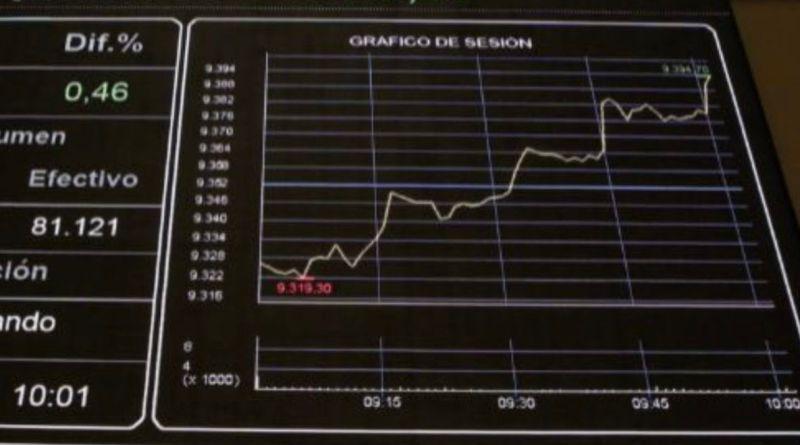 El Ibex 35 cierra su sexta sesión consecutiva de subidas
