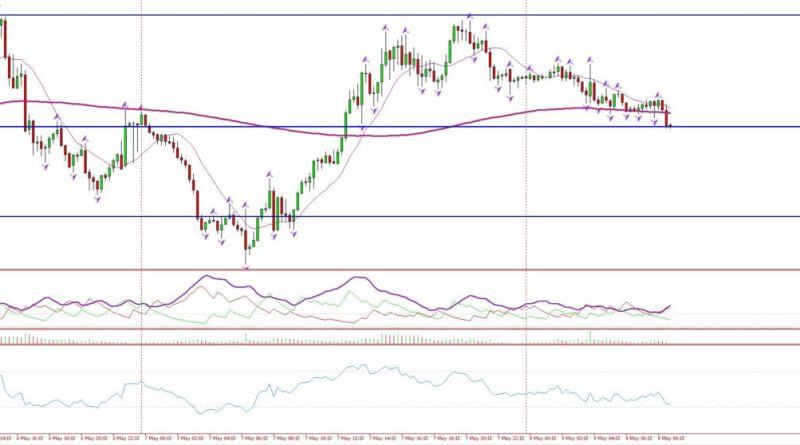 divisas, análisis de muy corto plazo en el Usd/Cad