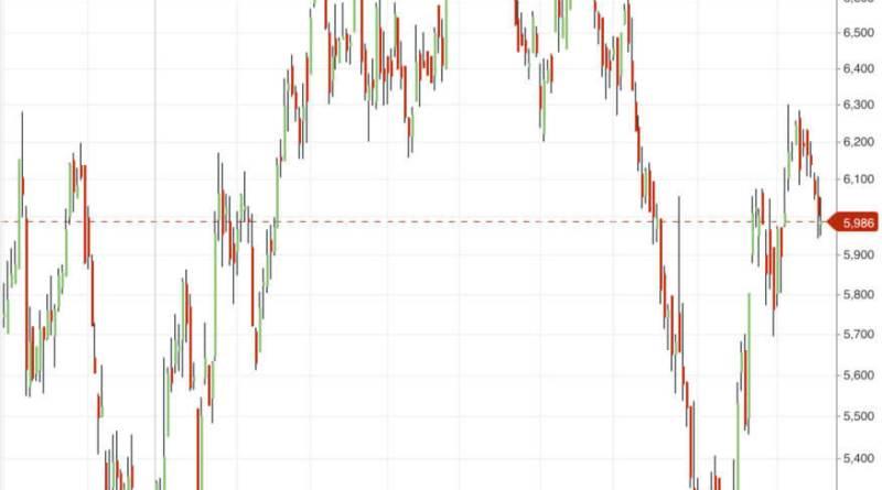 Posible patrón de vuelta de doble suelo en Mediaset