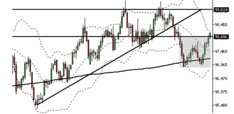 Oportunidades de Trading en Forex para la próxima semana
