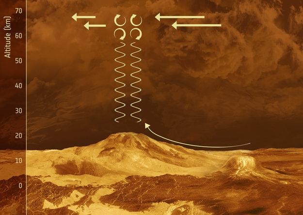 Ondas de gravedad en Venus. (Foto: ESA)